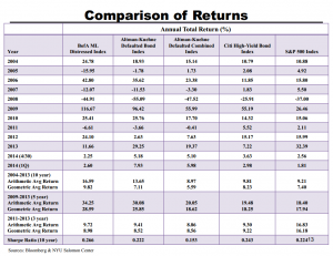 Comparison of returns (p 13)