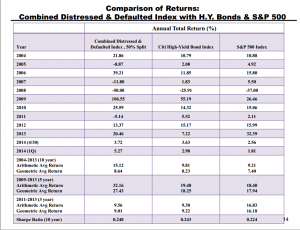 Distressed debt & default index w S+P (p 14)