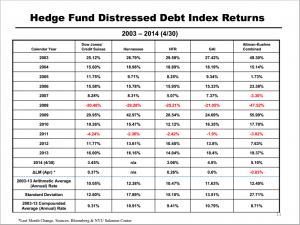 Distressed debt index returns (p 11)
