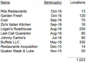 Recent Restaurant Bankruptcies
