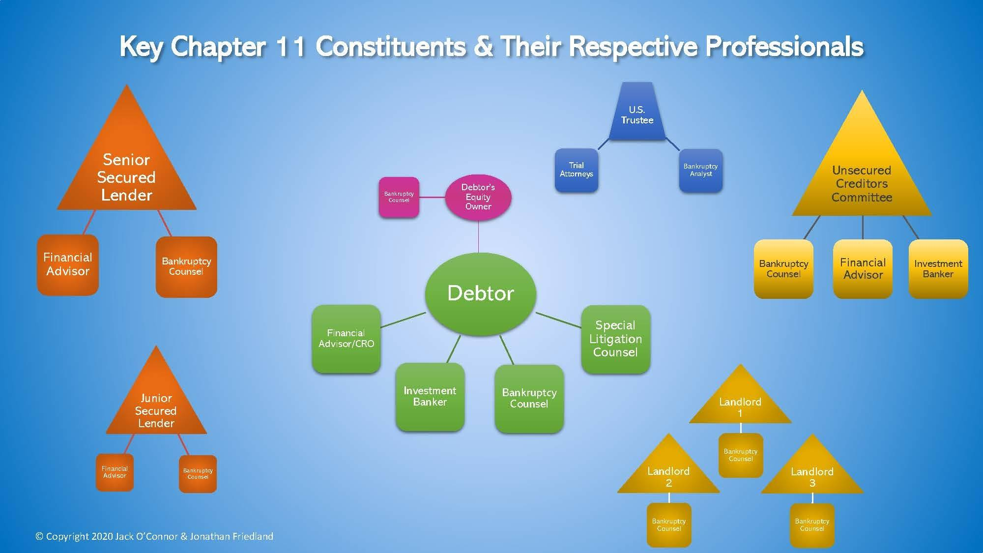 Chart of debtor and corporate restructuring professionals
