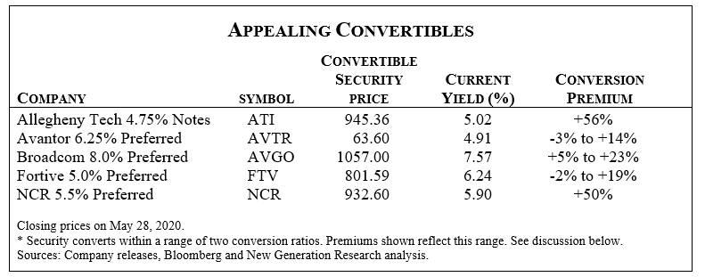 Convertible Securities Prices