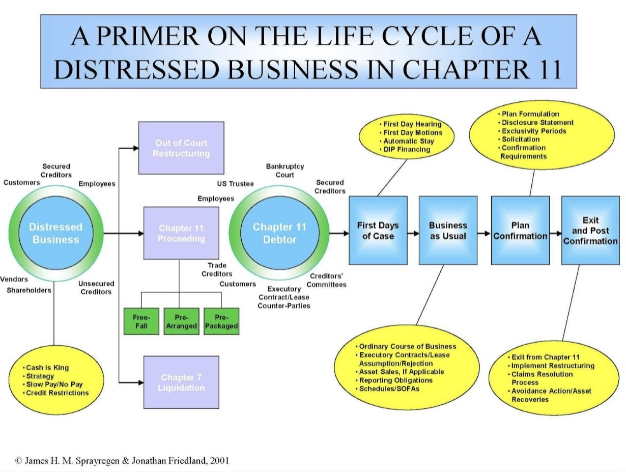 Lifecycle of a Distressed Business in Chapter 11
