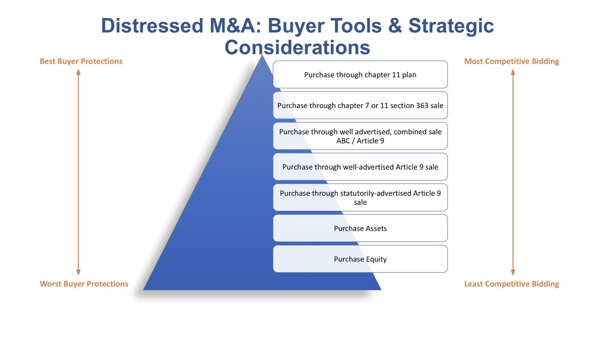 Distressed M&A Buyer Tools