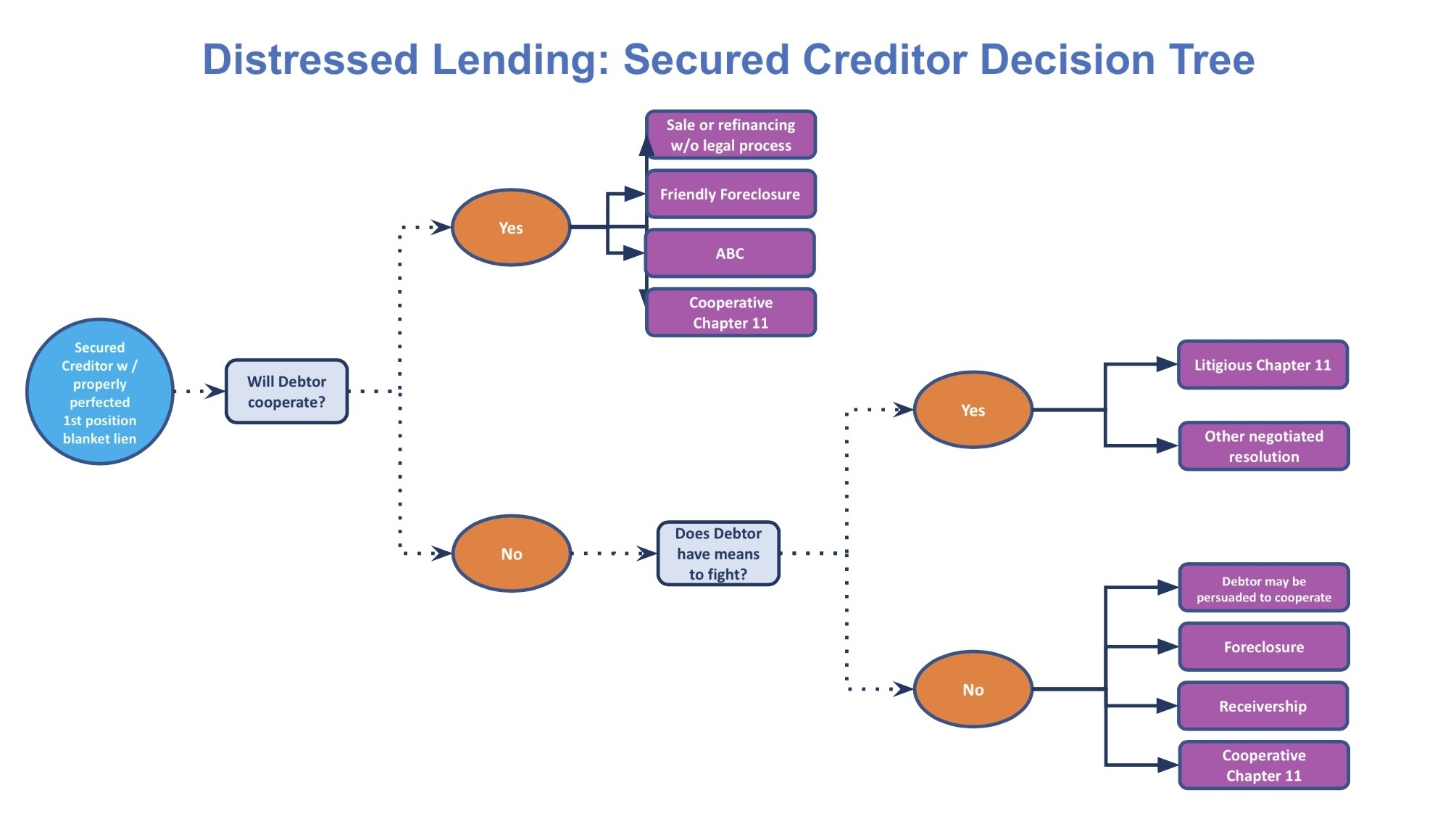 Distressed Lending Secured Creditor Decision Tree