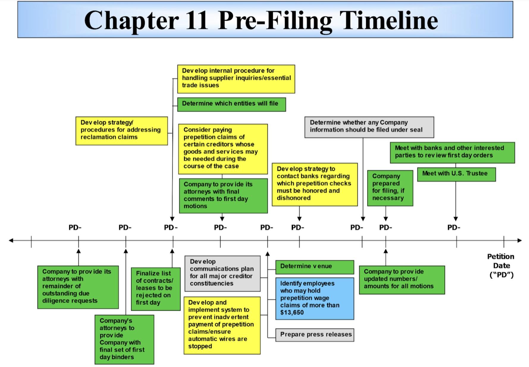 Chapter 11 Pre-Filing Timeline